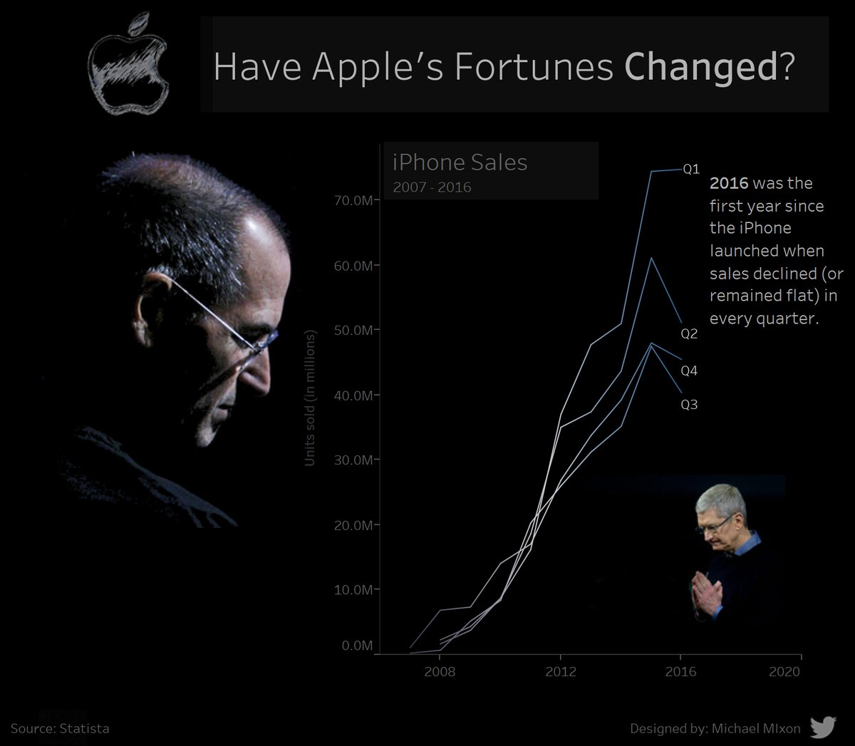 Week 2 – Have Apple Lost Their Edge With iPhone?