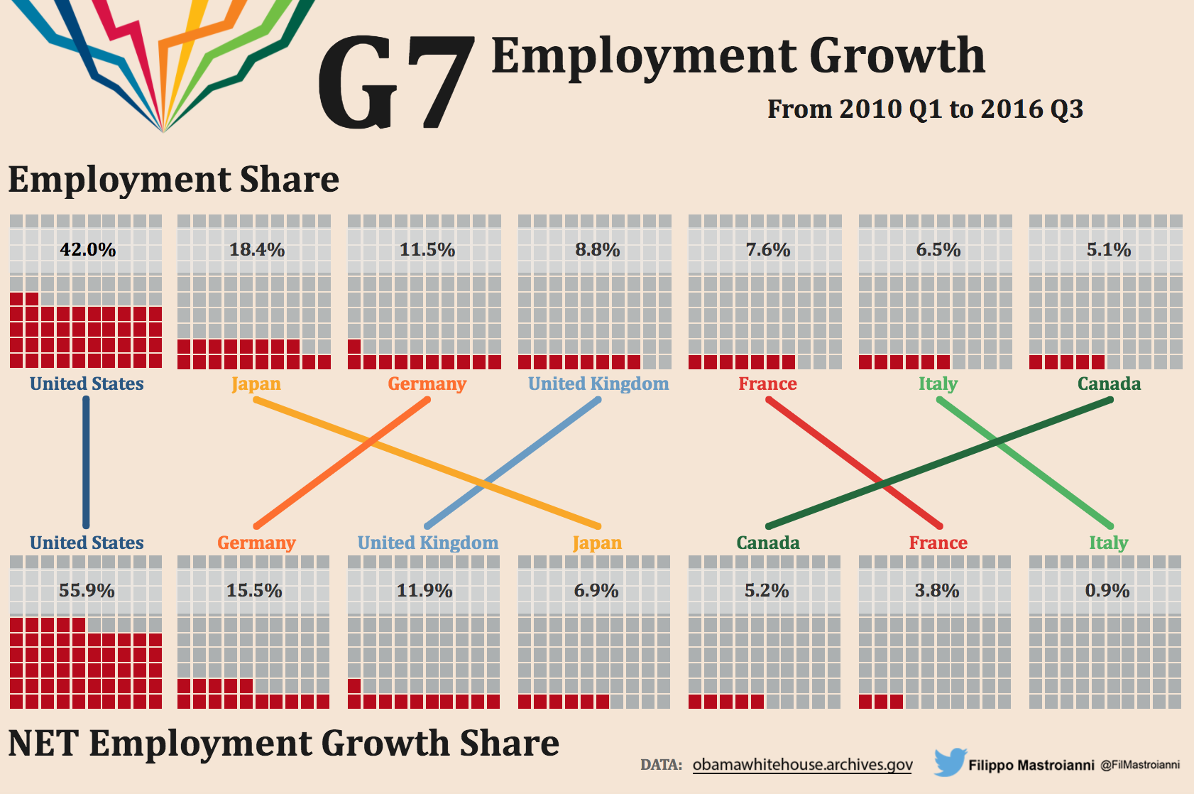 Week 5 – Employment Growth in G-7 Countries