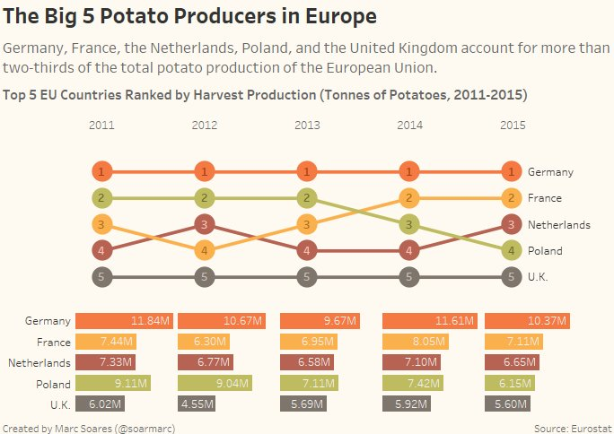 Week 8 – The EU Potato Sector