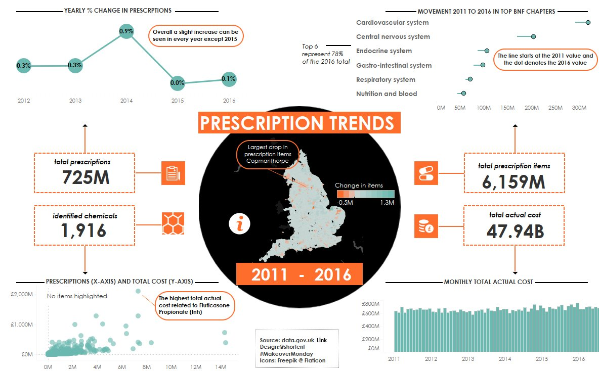 Week 16 – Medicine Statistics: GP Prescribing Data (England)
