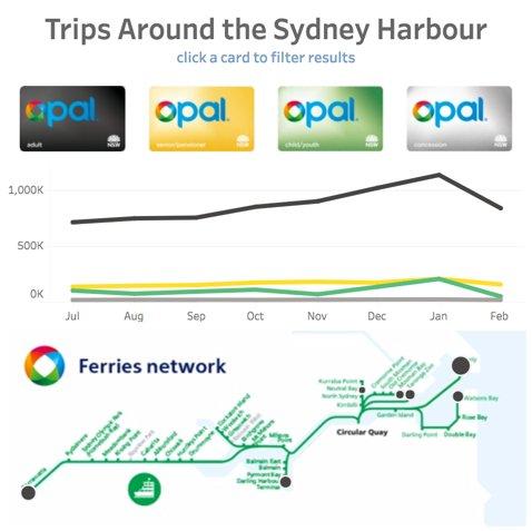 Week 18 – Sydney Ferry Patronage