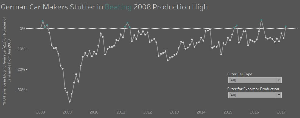 Week 26 – German Car Production and Exports