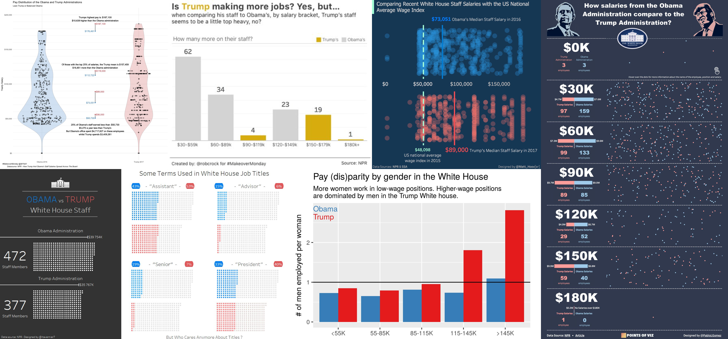 Week 29 – How Trump and Obama's Staff Salaries Spread Across The Board