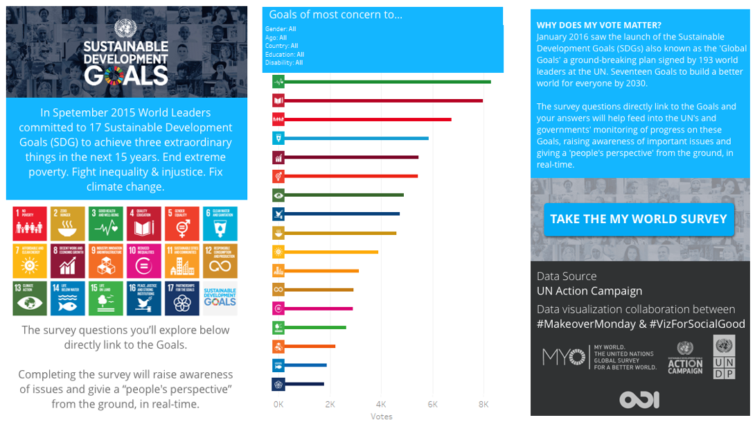 Week 36: The UN SDG Action Campaign My World Survey
