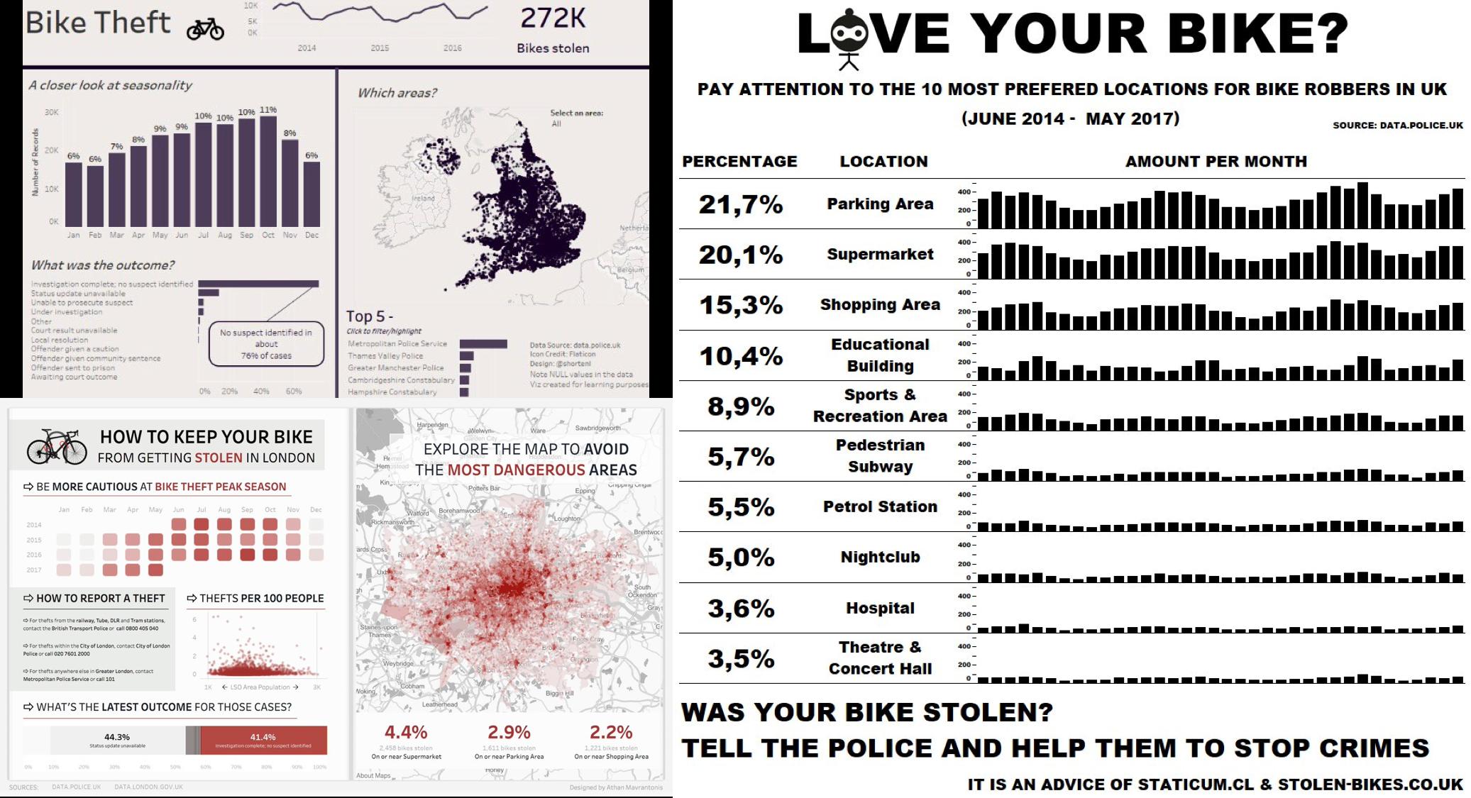 Week 37: Stolen Bikes in the UK