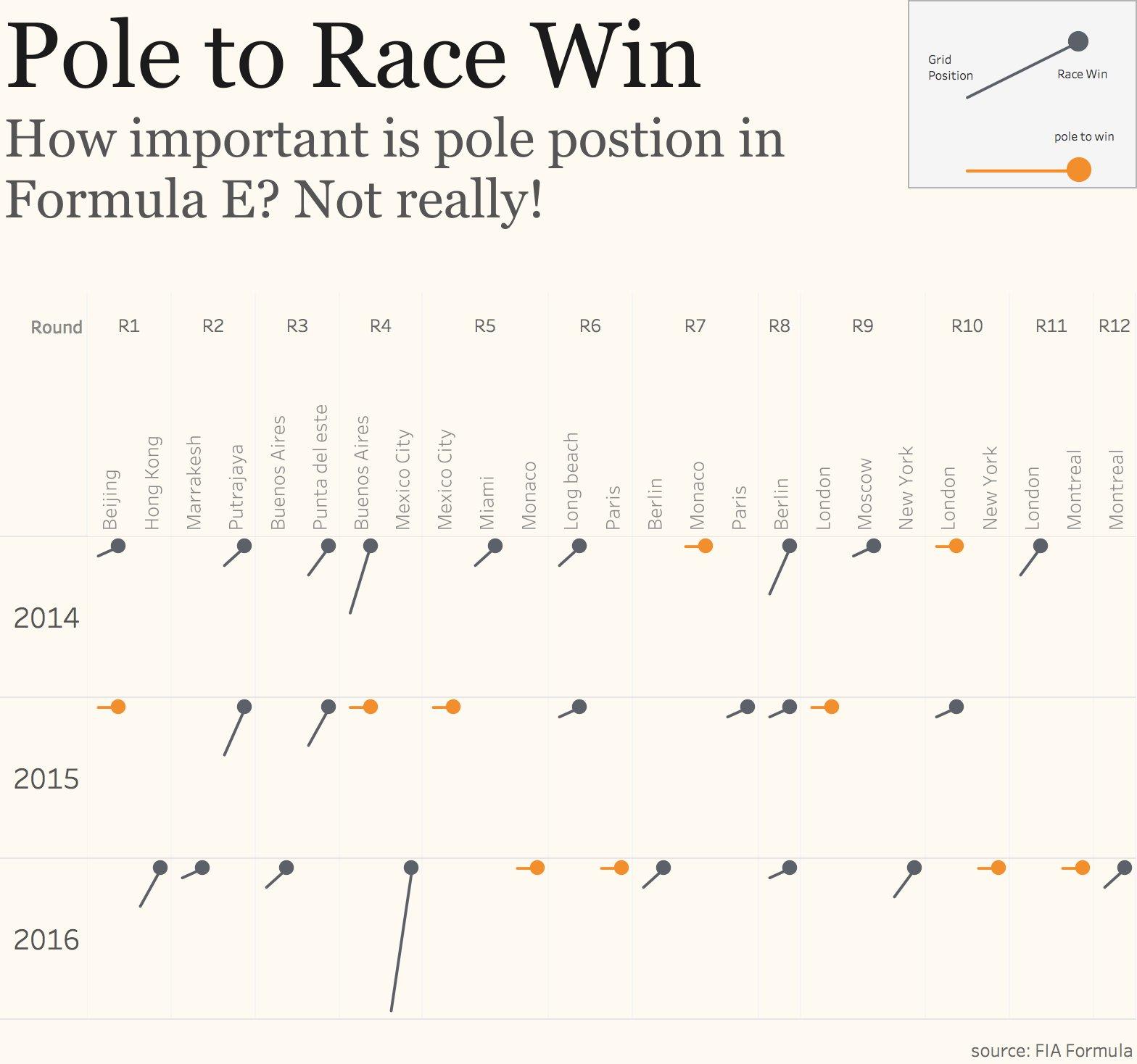 Week 42: Formula E