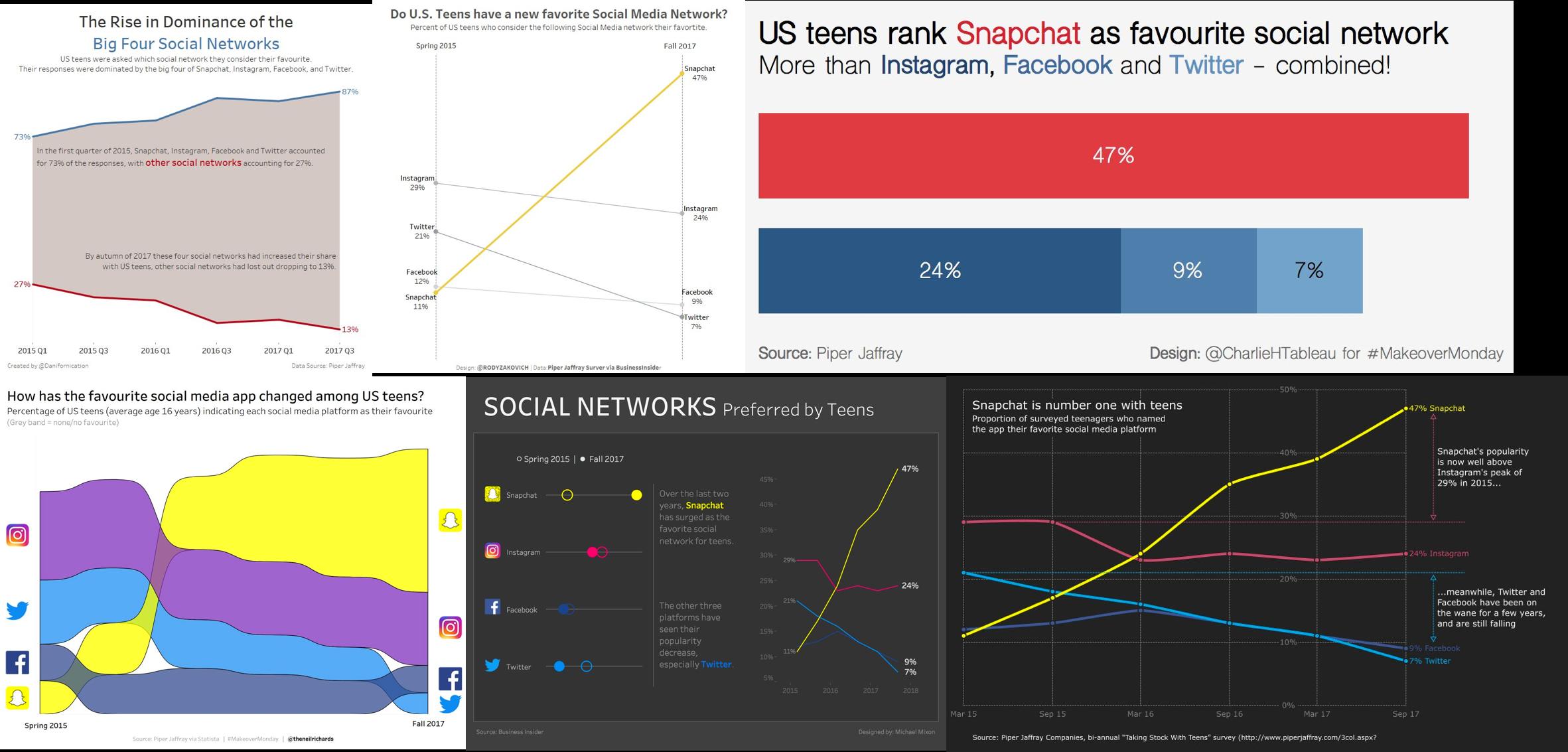Week 47: Snapchat is Tops with American Teens