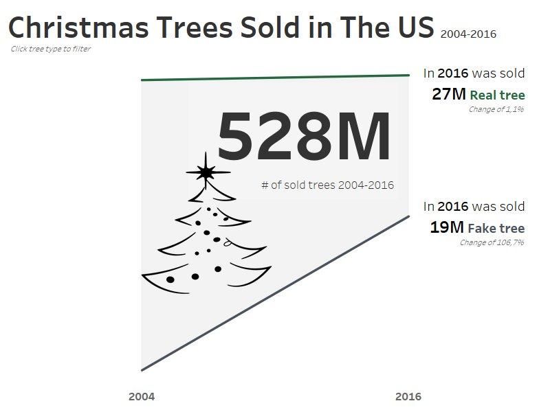 Week 52: Christmas tree sales in the US