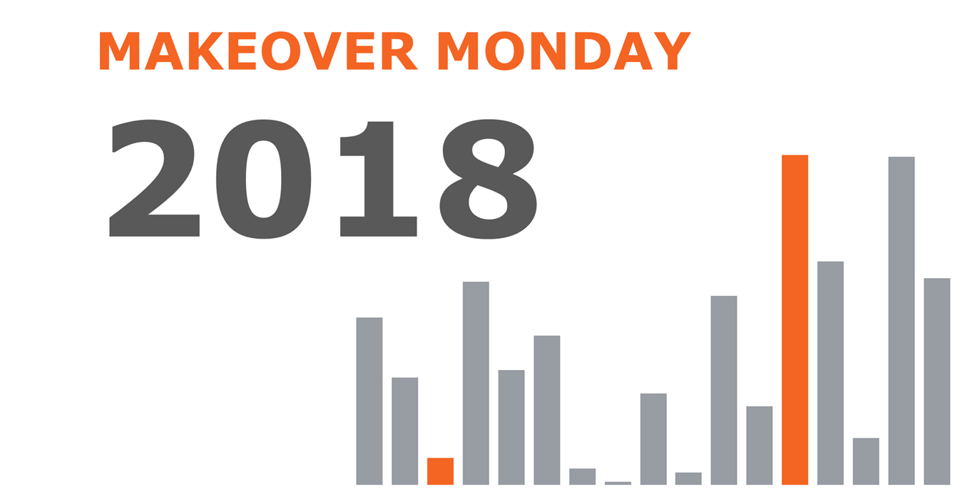Makeover Monday in 2018