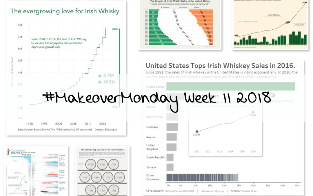 Week 11: Growth in Irish Whiskey Sales