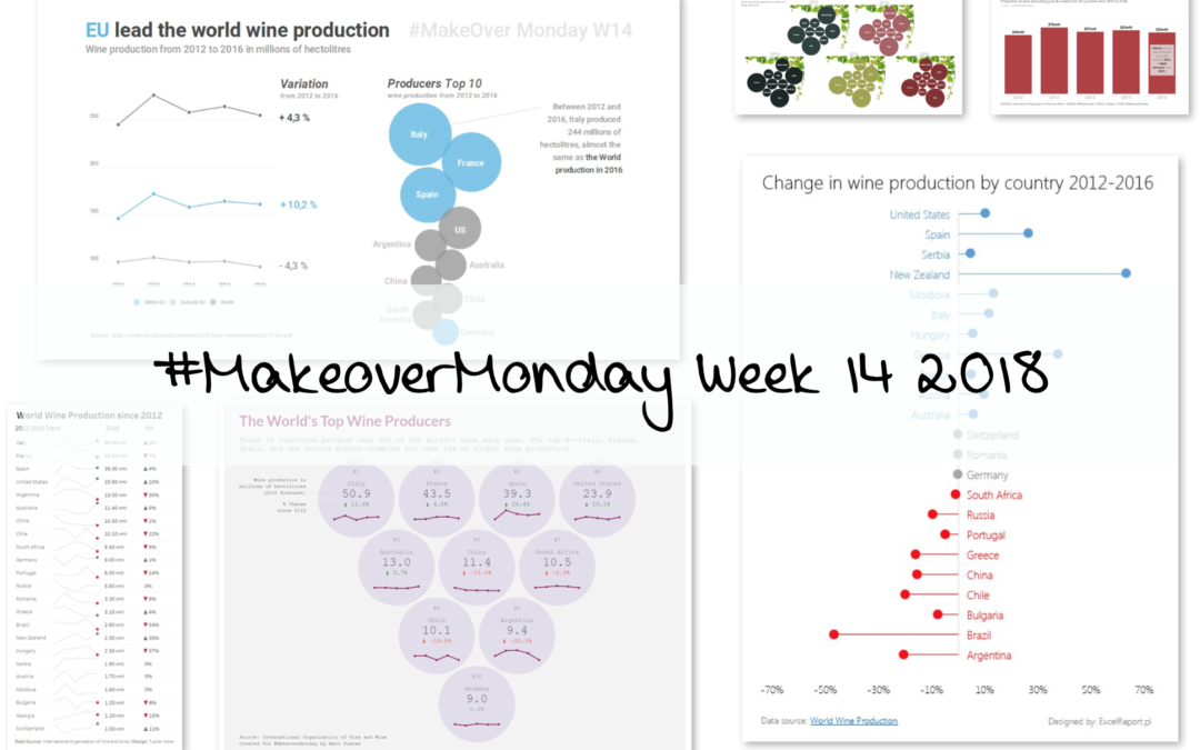 Week 14: World Wine Production
