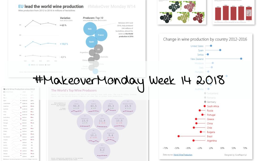 Week 14: World Wine Production