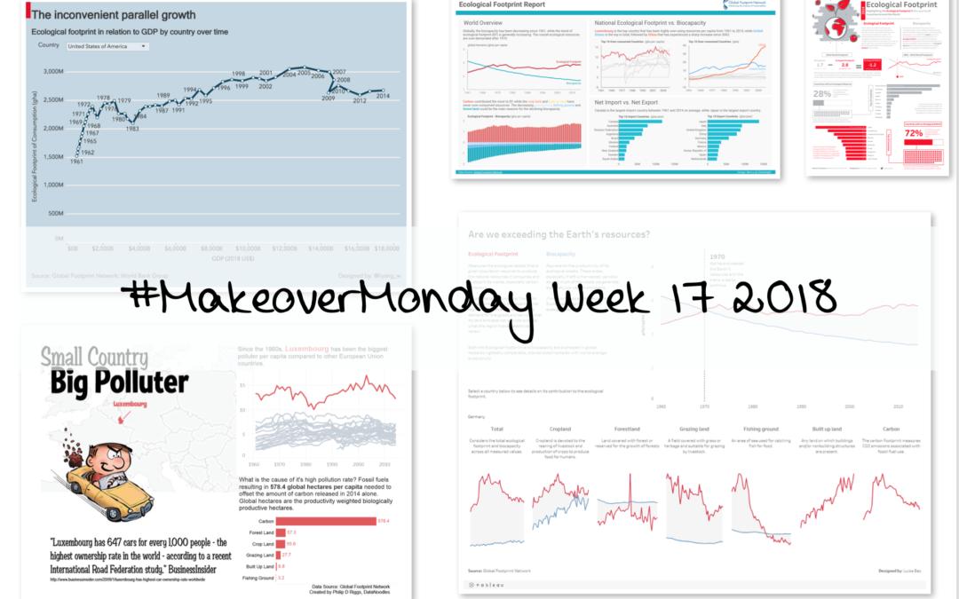 Week 17: Ecological Footprint per Capita