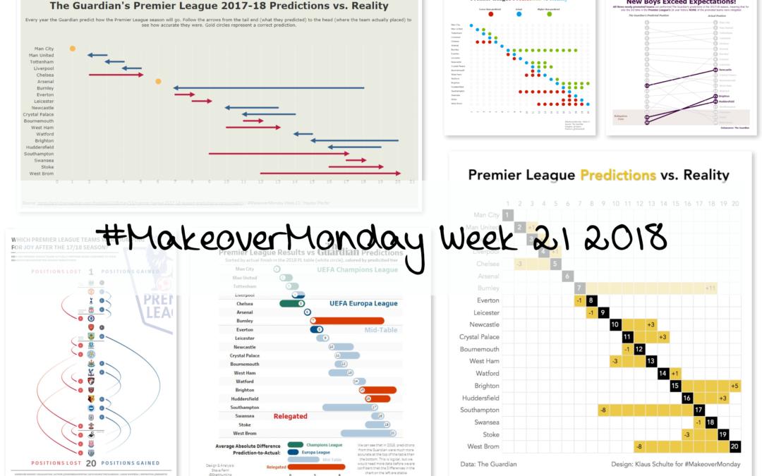 Week 21: Premier League Predictions vs. Reality