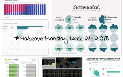 Week 24: Tourism Density Index