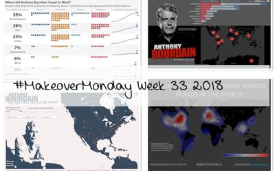 Week 33: Anthony Bourdain's Travels