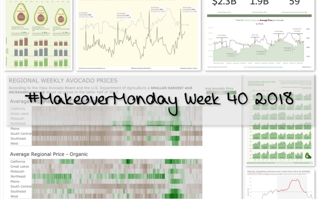 Week 40: Avocado Prices