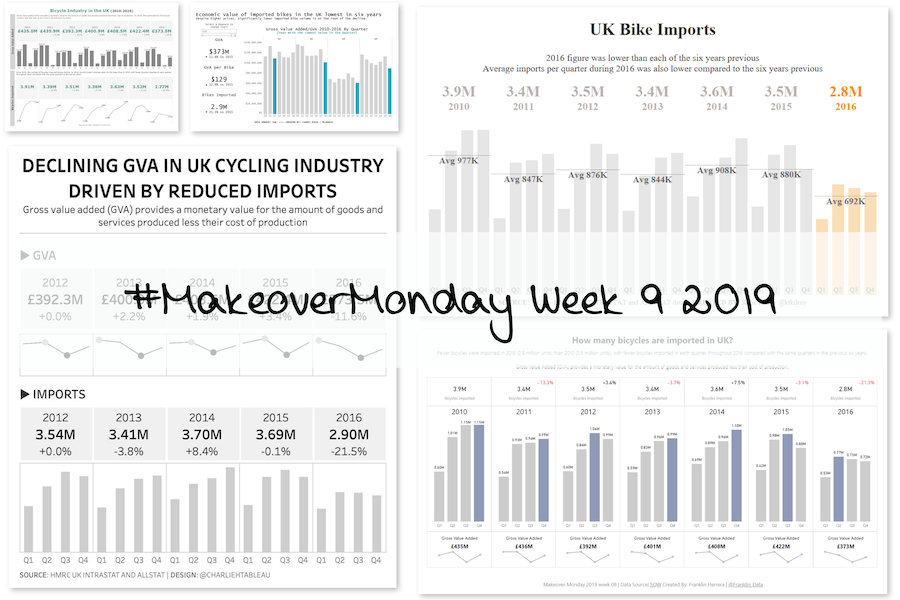 Week 9: Economic value of the bicycle industry