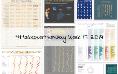Week 17: Steph Curry's Stadium Popcorn Rankings
