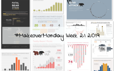 Week 21: When are you most likely to be killed by a bear in North America?