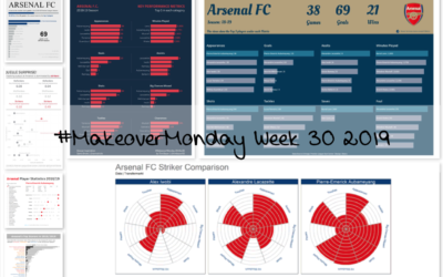 Week 30: Arsenal FC's 2018/19 season