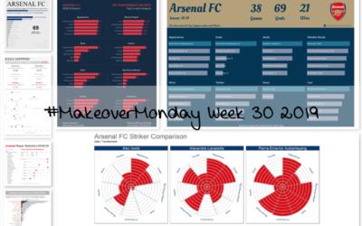 Week 30: Arsenal FC's 2018/19 season