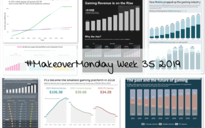 Week 35 – PCs to Become the Smallest Gaming Platform in 2018