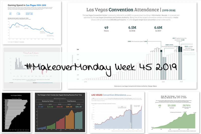 Week 45: Las Vegas Convention Attendance & Visitor Traffic