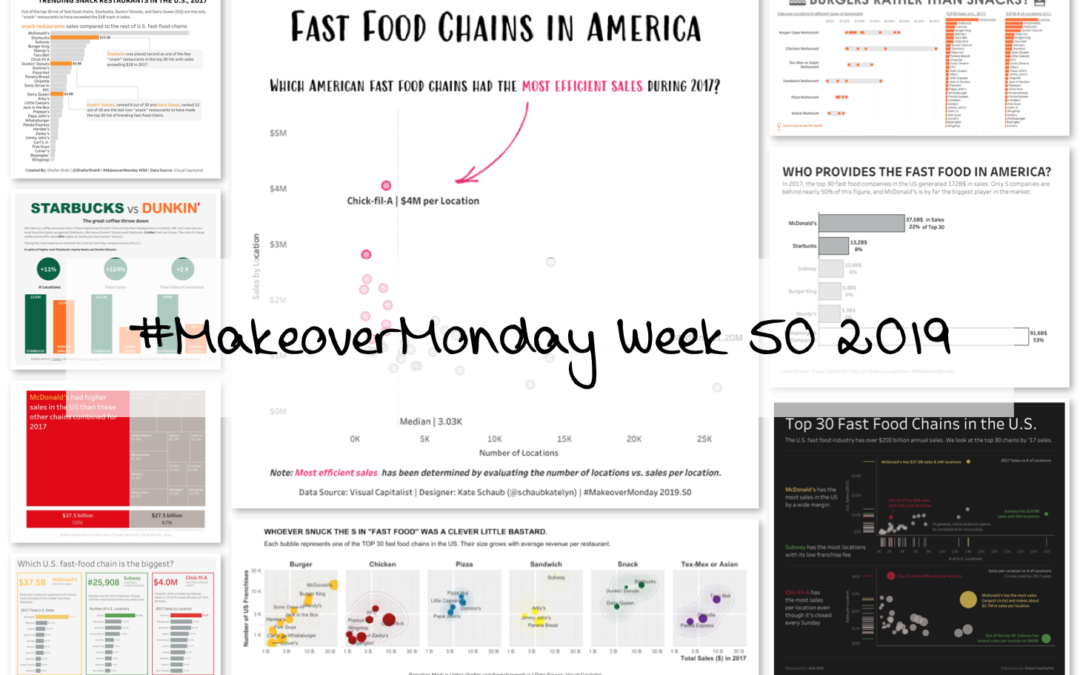 Week 50: Biggest Fast Food Chains in America
