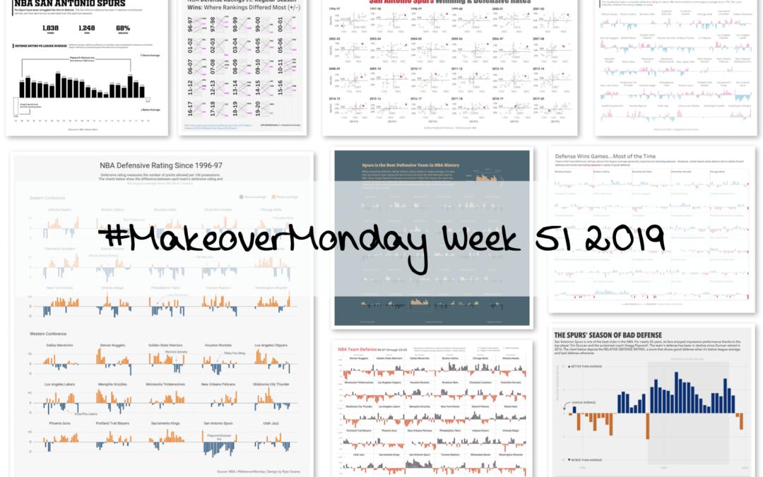 Week 51: NBA Defensive Ratings