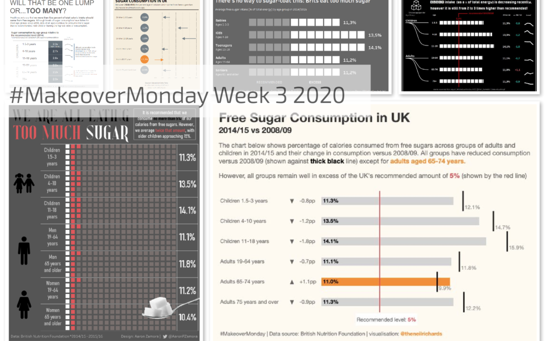 Week 3 2020: Is it time to treat sugar like smoking?