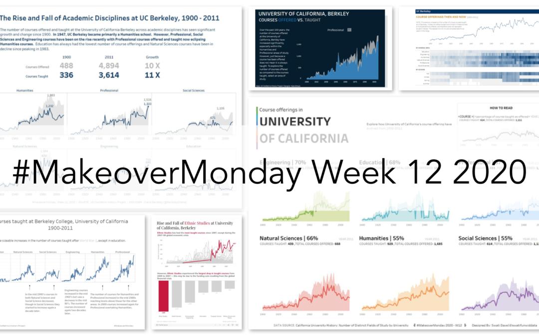 Week 12: Courses taught at California University