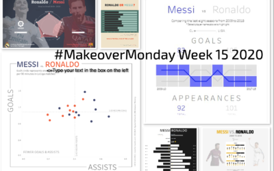 Week 15: Messi Vs Ronaldo Stats
