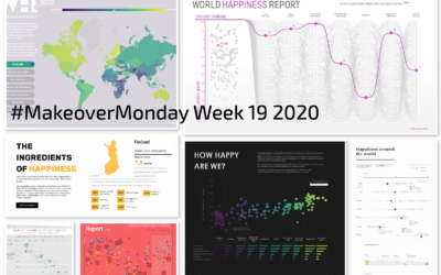 Week 19: World Happiness Report 2020
