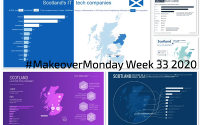 Week 33: Scotland – The state of the Digital Nation