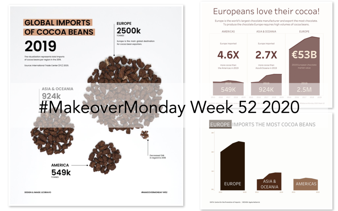 Week 52: Global import of cocoa beans