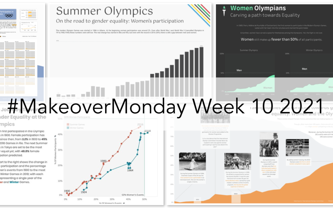 Week 10: Women's Participation in the Olympics